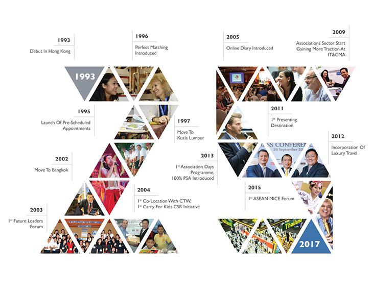 IT&CMA 25th Anniversary Timeline